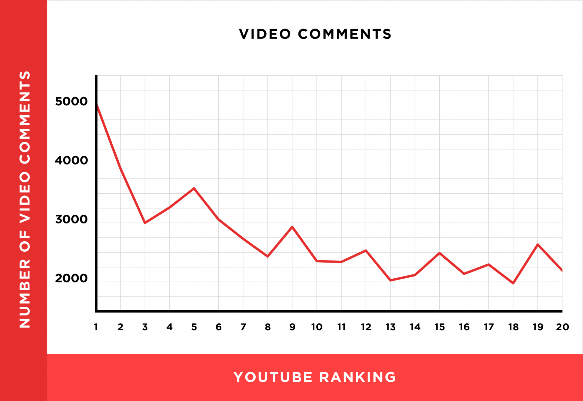 More YouTube video comments means better ranking.
